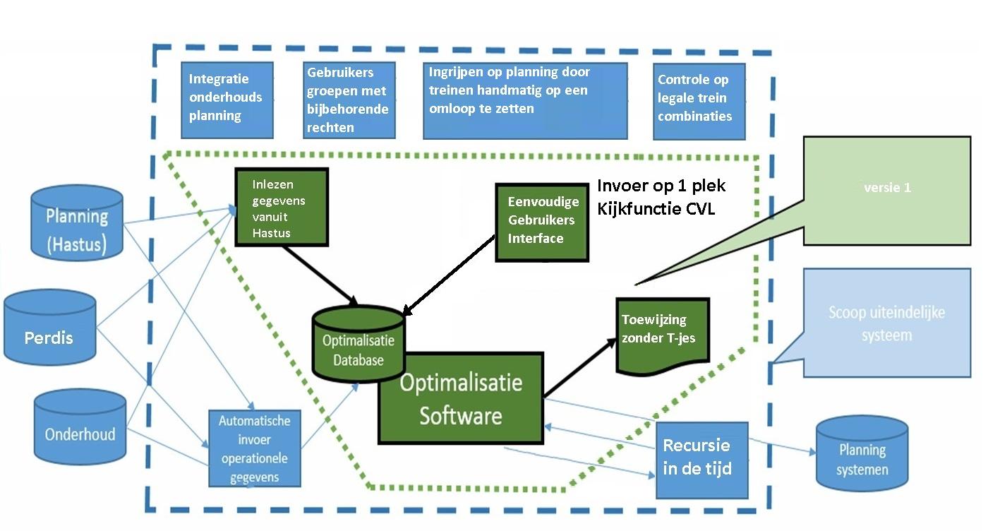 Roelofs en Schenk MUIS Systeem RET - Uw ICT project in goede handen