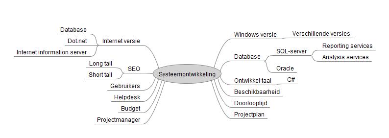 Roelofs en Schenk - Mindmapping